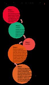 paare-entwicklungsphasen-paartherapie